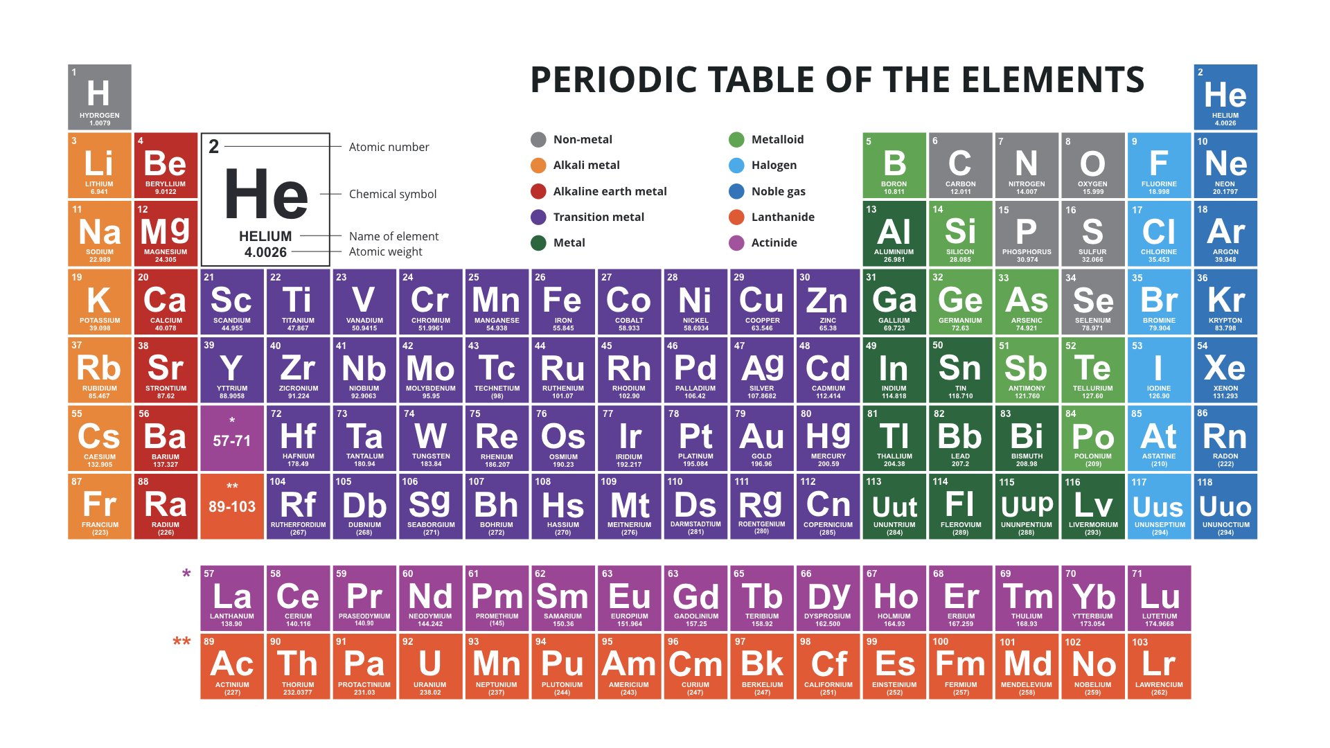 Periodic table of the elements powerpoint download now periodic table of the elements powerpoint urtaz Images