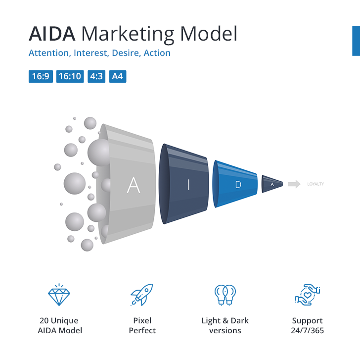 AIDA-marketing